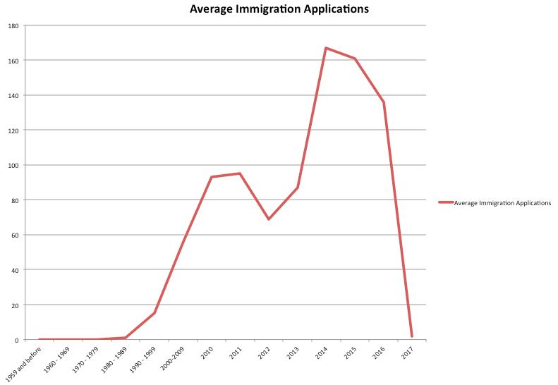 immigration by year.png