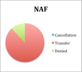 NAF.png